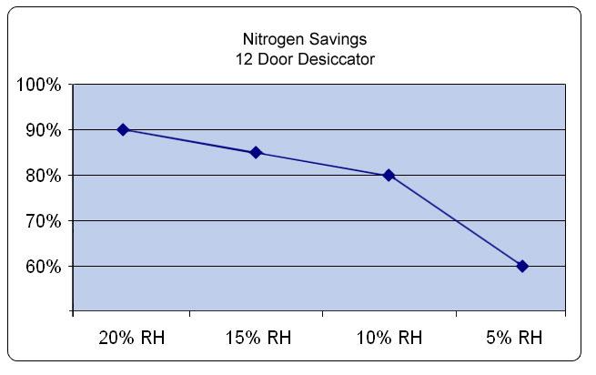 nitrogen savings chart 12 door