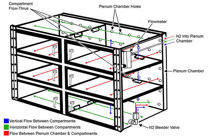 desiccator cabinet faq - ultra nitroflow diagram