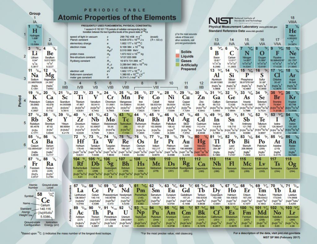 Periodic Table The Elements Tdi International Inc